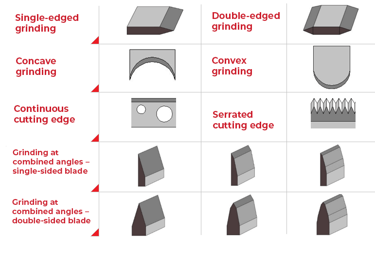 types-of-grinding